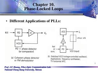 Chapter 10. Phase-Locked Loops
