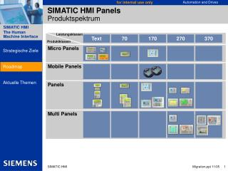 SIMATIC HMI Panels Produktspektrum