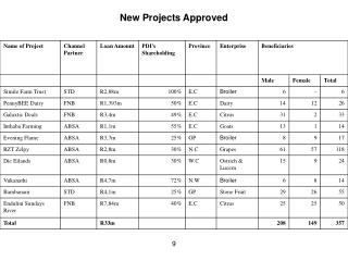 New Projects Approved