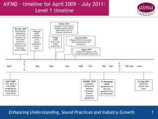 AIFMD – timeline for April 2009 – July 2011: Level 1 timeline