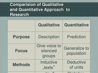 Comparision of Qualitative  and Quantitative Approach  to Research