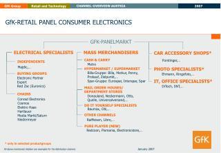 GfK-RETAIL PANEL CONSUMER ELECTRONICS