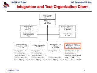 Integration and Test Organization Chart
