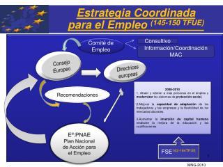 Estrategia Coordinada  para el Empleo  (145-150 TFUE)