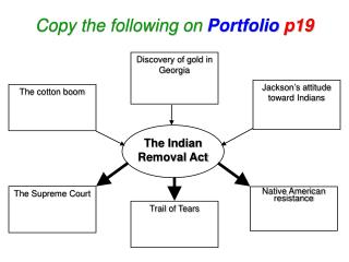 Copy the following on Portfolio p19