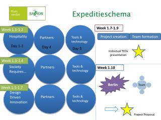 Expeditieschema