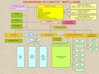 ORGANIGRAMA DE L'INSTITUT   MARTÍ L'HUMÀ