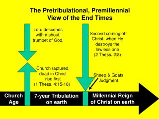 The Pretribulational, Premillennial  View of the End Times
