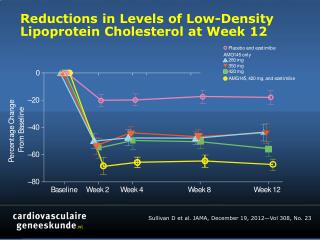 Reductions in Levels of Low-Density Lipoprotein Cholesterol at Week 12