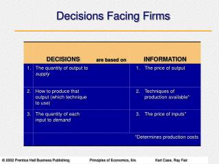 Decisions Facing Firms