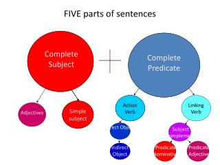 FIVE parts of sentences