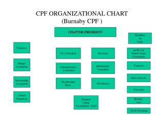 CPF ORGANIZATIONAL CHART (Burnaby CPF )