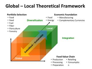 Global – Local Theoretical Framework