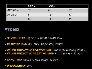 SENSIBILIDAD   (S) 98,5%  (92-99,7%) IC 95%  ESPECIFICIDAD   (E)  100 % (80,6-100%) IC 95%