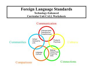 Foreign Language Standards  Technology-Enhanced Curricular Unit CALL Worksheets