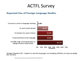 ACTFL Survey
