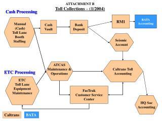 Cash Processing