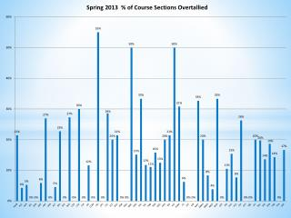 Compare Spring 2013 / Fall 2013    % of Course Sections  (A – F)  Overtallied