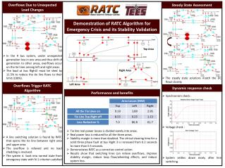 Demonstration of RATC Algorithm for Emergency Crisis and its Stability Validation