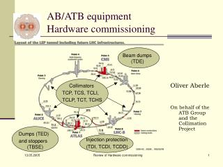 AB/ATB equipment Hardware commissioning