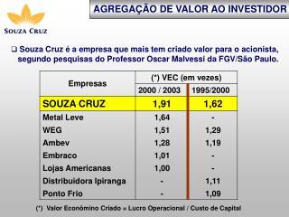 AGREGA��O DE VALOR AO INVESTIDOR