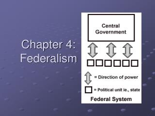 Chapter 4: Federalism