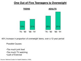 One Out of Five Teenagers is Overweight