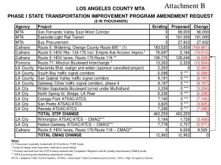 LOS ANGELES COUNTY MTA PHASE I STATE TRANSPORTATION IMPROVEMENT PROGRAM AMENDMENT REQUEST