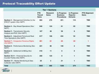 Protocol Traceability Effort Update