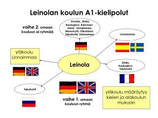 Leinolan koulun A1-kielipolut
