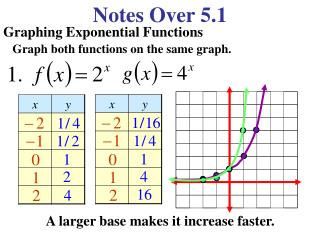 Notes Over 5.1
