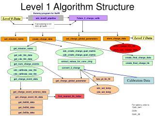 Level 1 Algorithm Structure