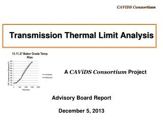 Transmission Thermal Limit Analysis
