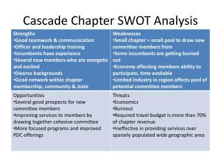 Cascade Chapter SWOT Analysis
