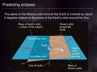 Predicting eclipses
