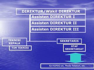DIREKTUR/Wakil DIREKTUR