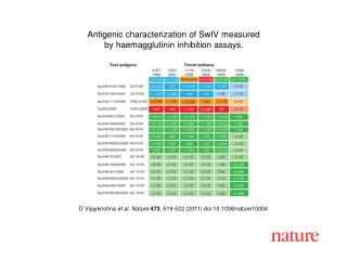 D Vijaykrishna  et al. Nature 473 , 519-522 (2011) doi:10.1038/nature10004