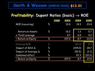 Profitability: Dupont  Ratios (basic)   ROE