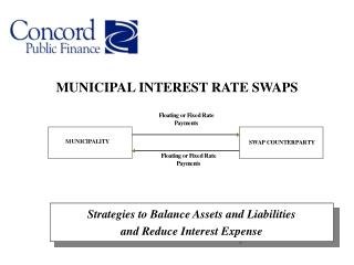 MUNICIPAL INTEREST RATE SWAPS