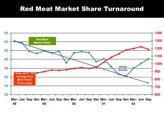 Red Meat Market Share