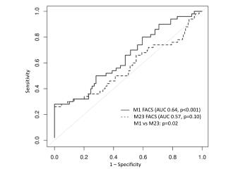 –––   M1 FACS (AUC 0.64, p<0.001) - - -    M23 FACS (AUC 0.57, p=0.10)