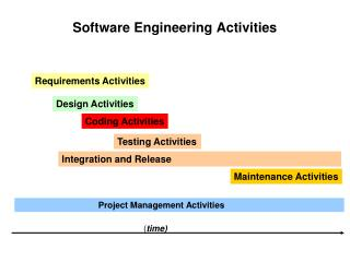 Software Engineering Activities