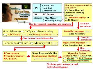 Control Unit CPU         Logic Unit                  Arithmetic Unit