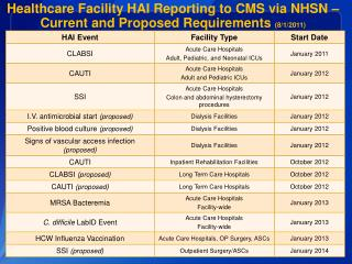 Healthcare Facility HAI Reporting to CMS via NHSN – Current and Proposed Requirements  (8/1/2011)