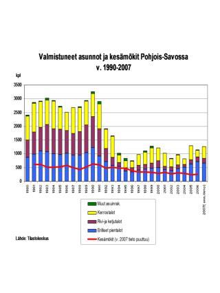 Pohjois-Savon maakunnan ulkopuoliset kesäasukkaat  v. 2006/