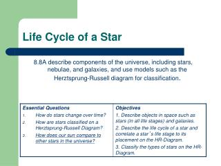 Life Cycle of a Star