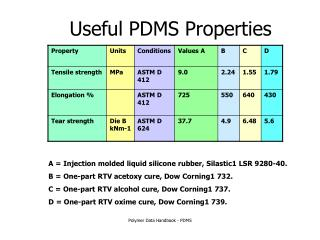 Useful PDMS Properties