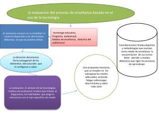 la  evaluacion  del proceso de enseñanza basado en el uso de la  tecnologia