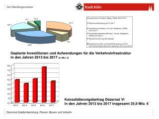 Konsolidierungsbeitrag Dezernat VI  in den Jahren 2013 bis 2017 insgesamt 25,9 Mio. €