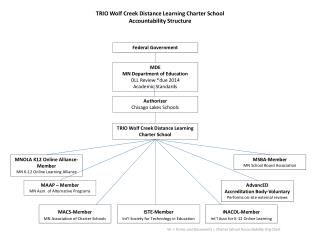 TRIO Wolf Creek Distance Learning Charter School Accountability Structure